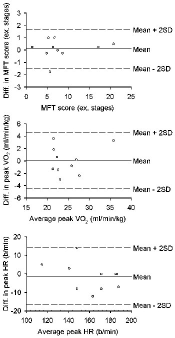 A Multistage Field Test Of Wheelchair Users For Evaluation Of Fitness And Prediction Of Peak