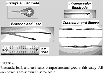 Durability of implanted electrodes and leads in an upper ...