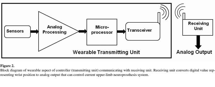 wireless wearable controller for upper-limb neuroprosthesis, Wiring block