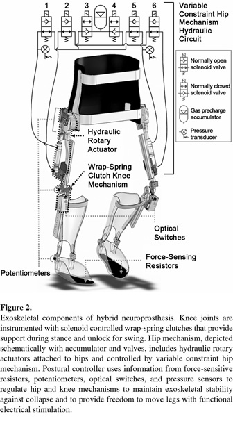 Development Of Hybrid Orthosis For Standing Walking And