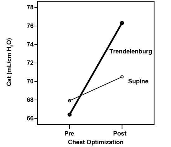 effect of spontaneous breathing trial sbt duration If answered yes to all above, perform spontaneous breathing trial (sbt)   effect of spontaneous breathing trial duration on outcome of attempts to  discontinue.
