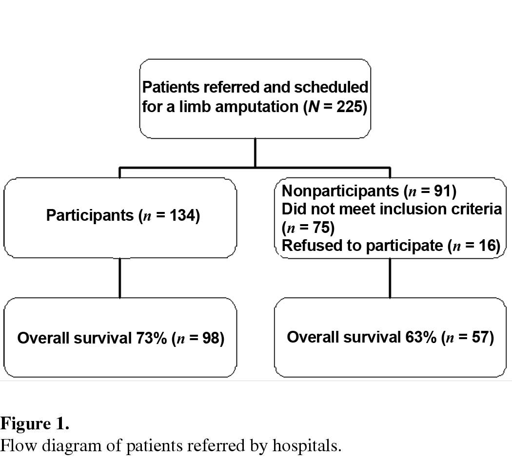 Survival of participating and nonparticipating limb amputees in