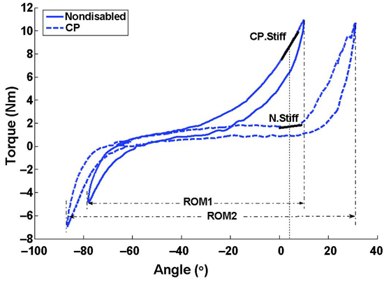 Quantitative evaluations of ankle spasticity and stiffness for Limited angle torque motor