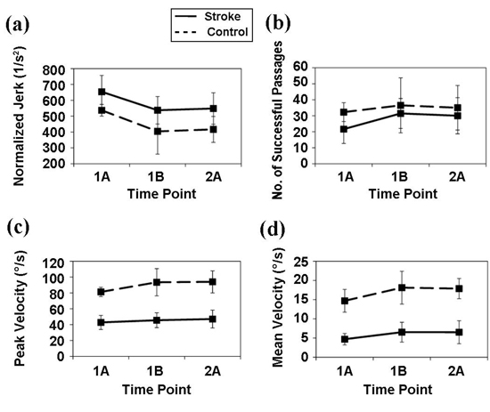 Short-term ankle motor performance with ankle robotics