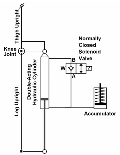 Stance Control Knee Mechanism For Lower Limb Support In