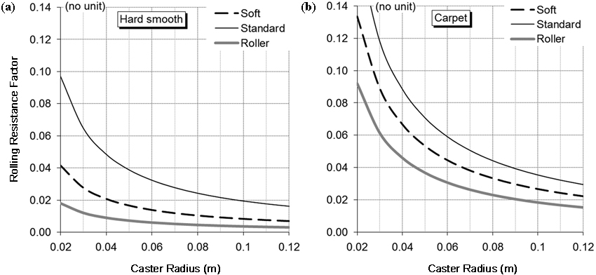 Assessment of field rolling resistance of manual wheelchairs - Coefficient of rolling friction table ...