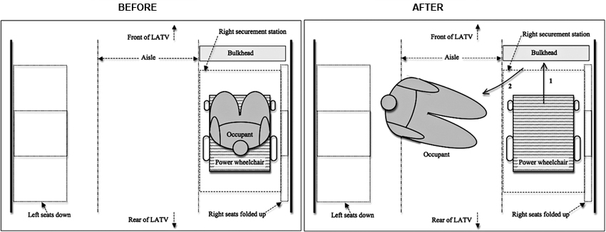 Diagram Showing Power Wheelchair Passenger Ejected From Power Wheelchair  During Apparent Routine Braking