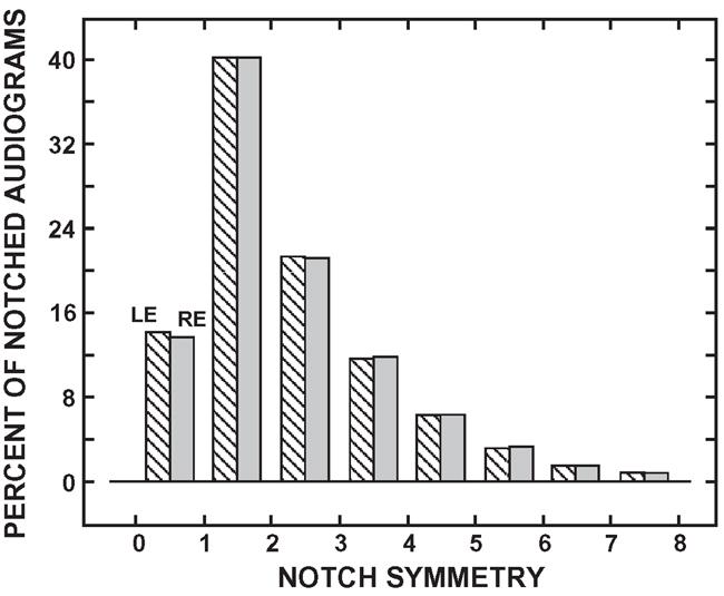 Characteristics of the audiometric 4,000 Hz notch (744,553