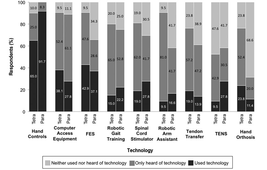 Functional Priorities Assistive Technology And Brain