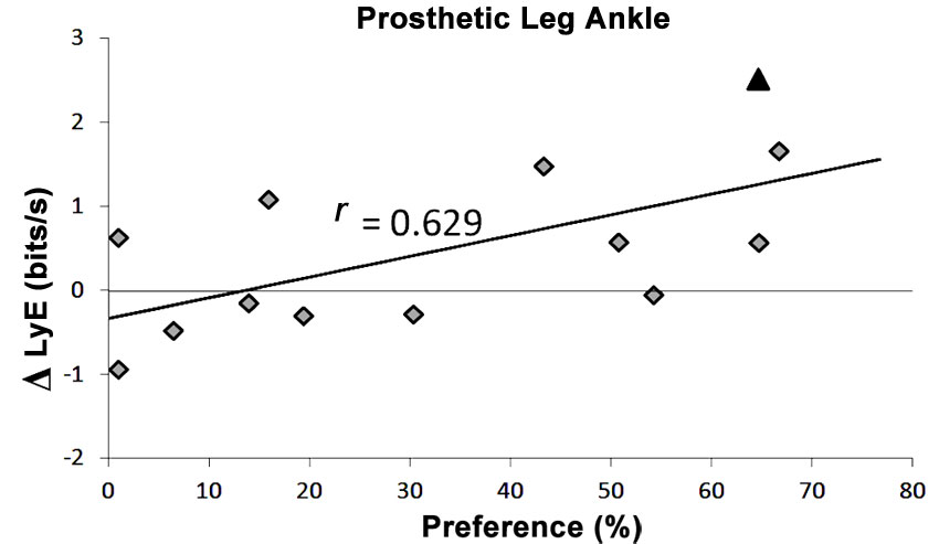 difference between prothesis prosthetic