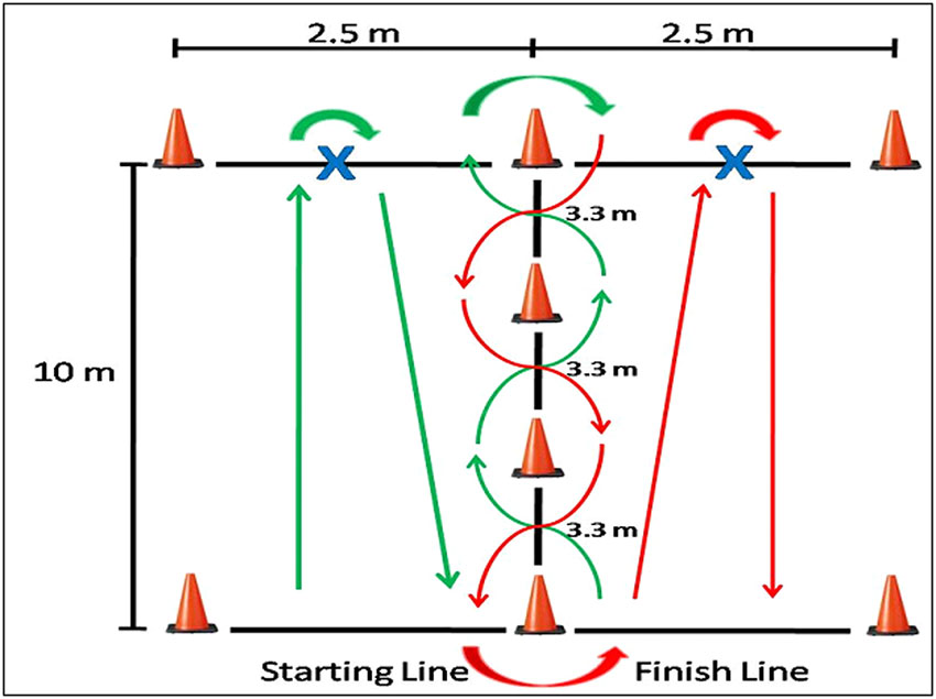 A comparison of three agility tests with male servicemembers