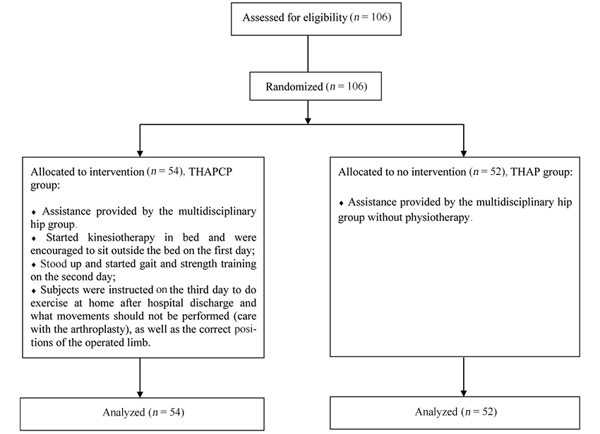 Rehabilitation following total hip arthroplasty evaluation over ...
