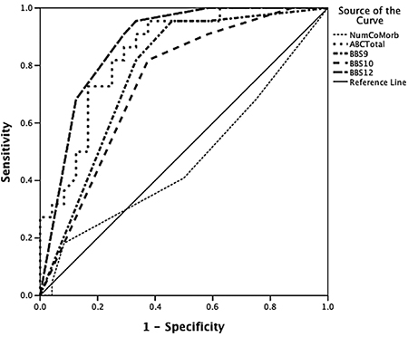 how to model win loss in logistic regression