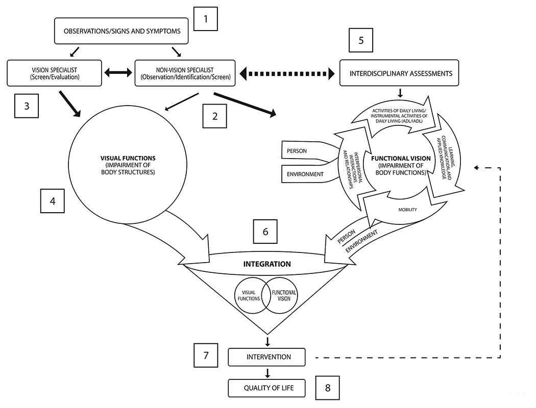 Functional Vision Diagram 25 Wiring Images And Cd4069 Measuringandtestcircuit Circuit Seekiccom Jrrd 2015 06 0113f02lg A Conceptual Model For Rehabilitation